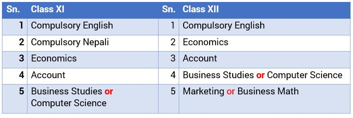 +2 in Management subjects